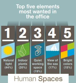 Human Spaces Study results