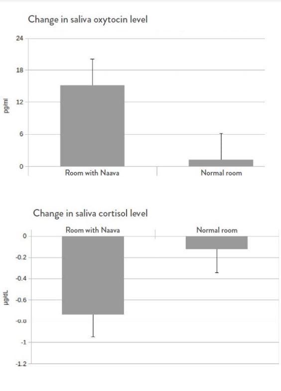 Naava case study results