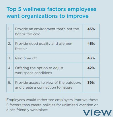 View Future Wellness Study results